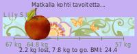 LilySlim Weight loss (lZUa)